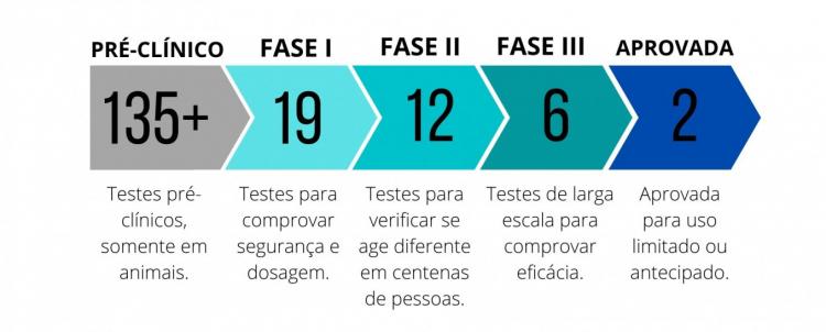 Quais são as vacinas mais avançadas contra a Covid-19 | Jovem Pan