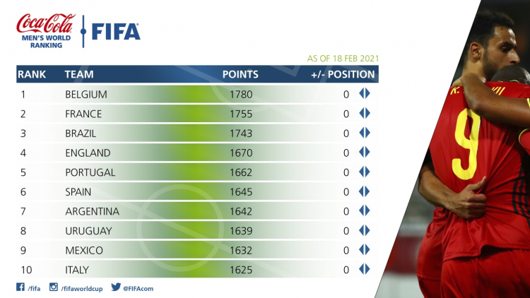ranking da fifa FIFA ranking: Brazil remains in third position;  see top-10 - Young Pan
