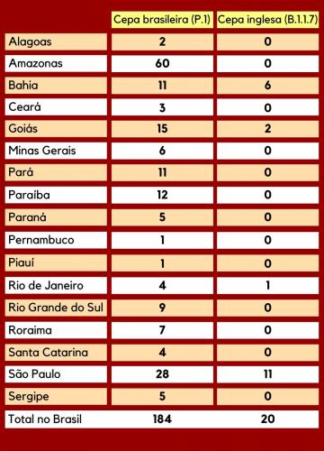 Tabela das variantes Covid-19 por região