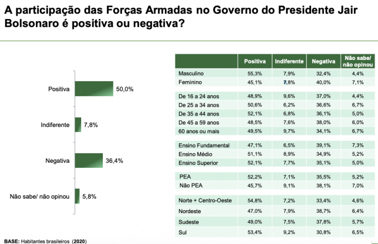 Graph on the assessment of the presence of the Armed Forces in the Bolsonaro government