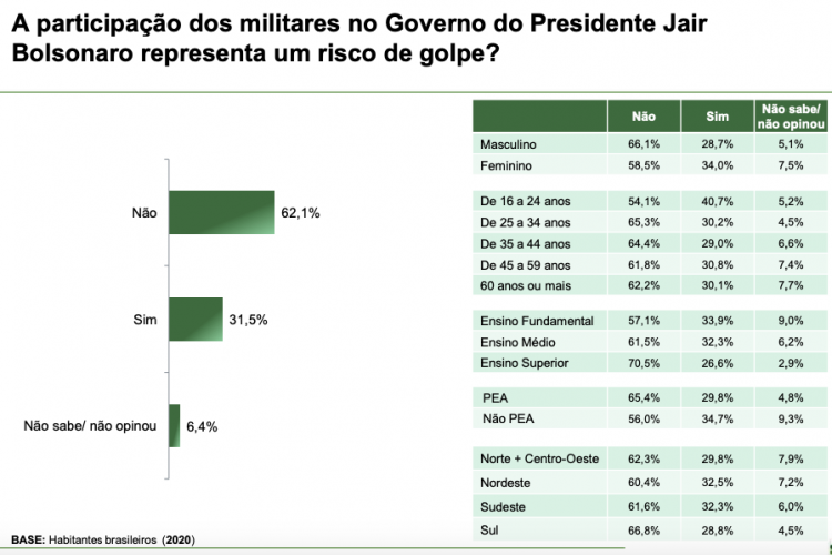 Graph on whether military participation in President Jair Bolsonaro's government represents a coup risk