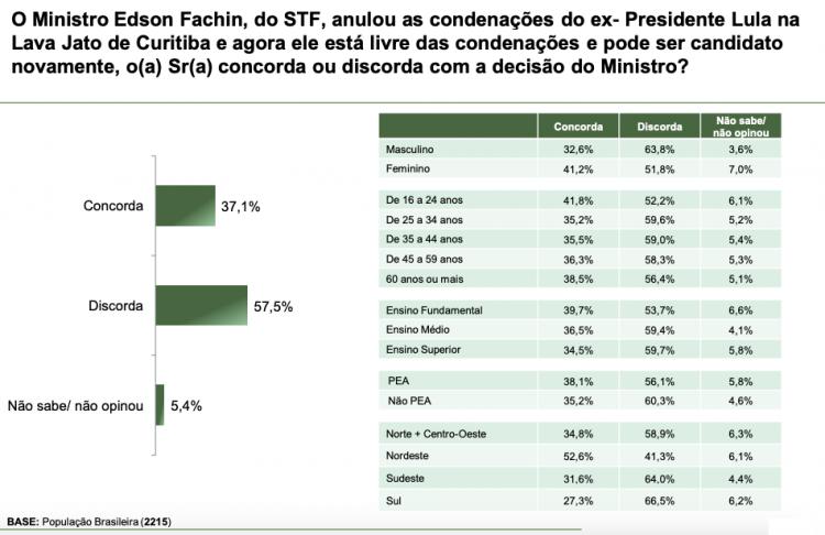 Gráfico de pesquisa sobre a decisão do ministro Edson Fachin de anular as condenações de Lula