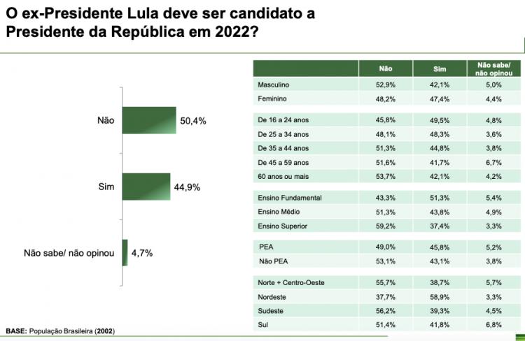 Gráfico do Paraná Pesquisas em relação à candidatura do ex-presidente Lula