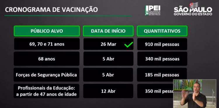 Tabela de vacinação do Estado de São Paulo