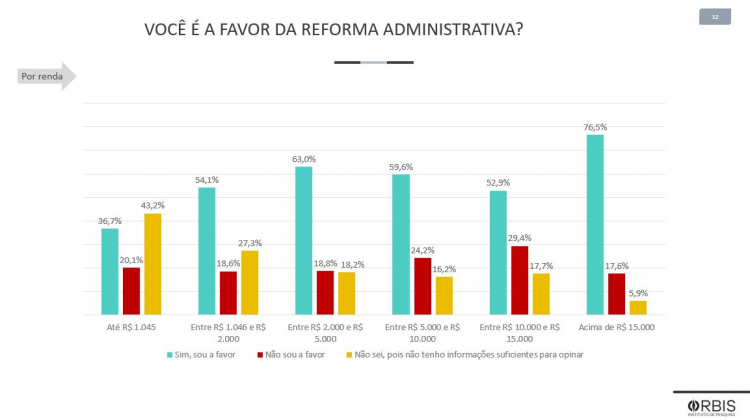 Graph on approval of administrative reform by income