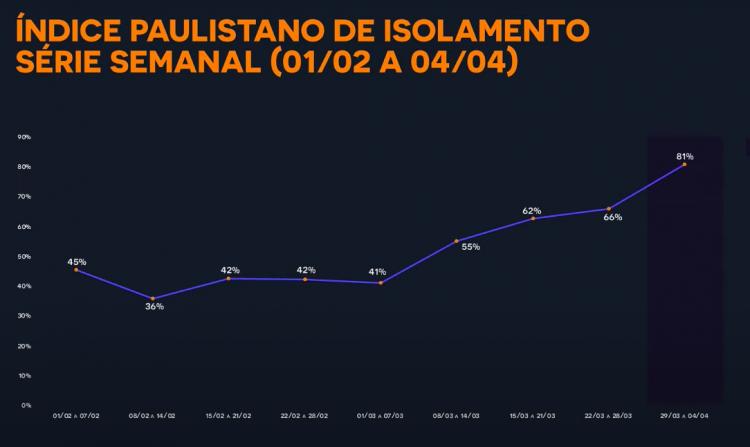 Taxa de isolamento semanal na cidade de São Paulo
