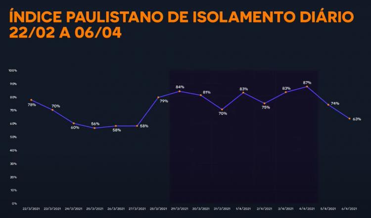 Taxa de isolamento diária na cidade de São Paulo