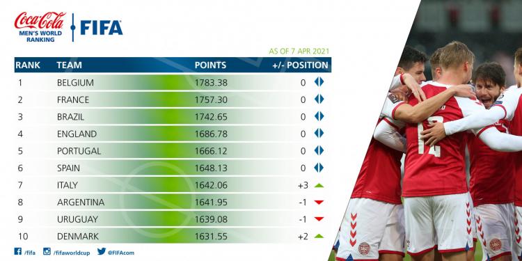Ranking da Fifa atualizado em abril de 2021