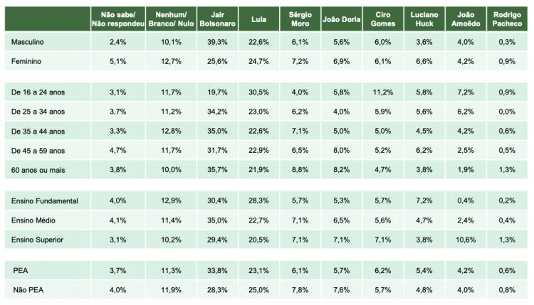 Tabela com informações estratificadas da pesquisa para corrida presidencial realizada pelo Paraná Pesquisas