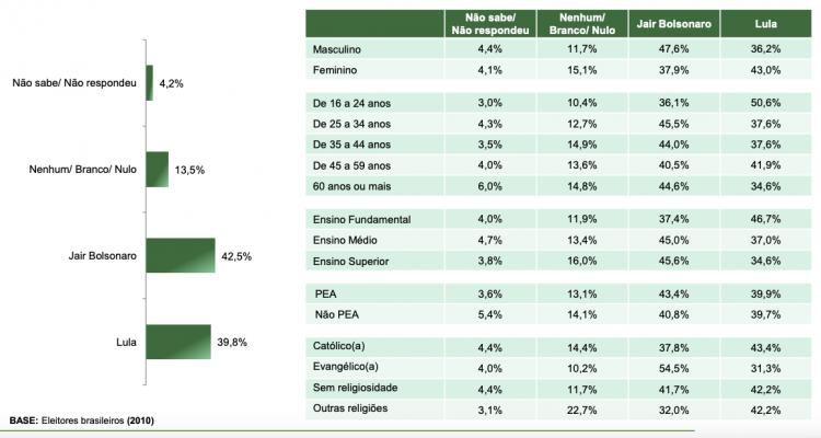 Gráfico da disputa eleitoral de segundo turno - Cenário 5