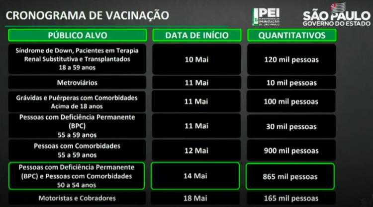 Calendário de vacinação do Estado de São Paulo
