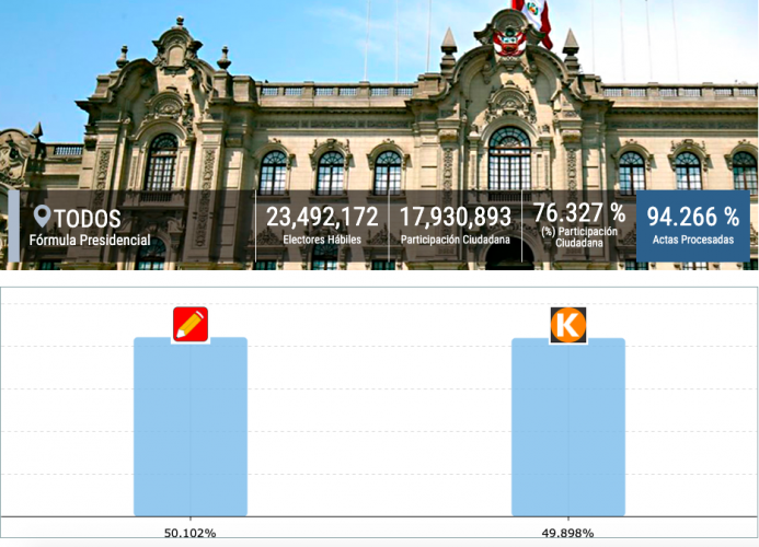 Gráfico das eleições presenciais no Peru