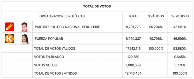 Tabela de apuração de votos no Peru