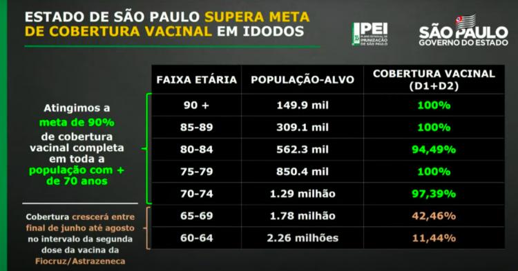 Tabela de cobertura vacinal no Estado de São Paulo