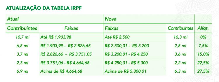 Tabela do imposto de renda para pessoa física