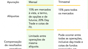 Tabela de imposto de renda para operações em bolsas de valores