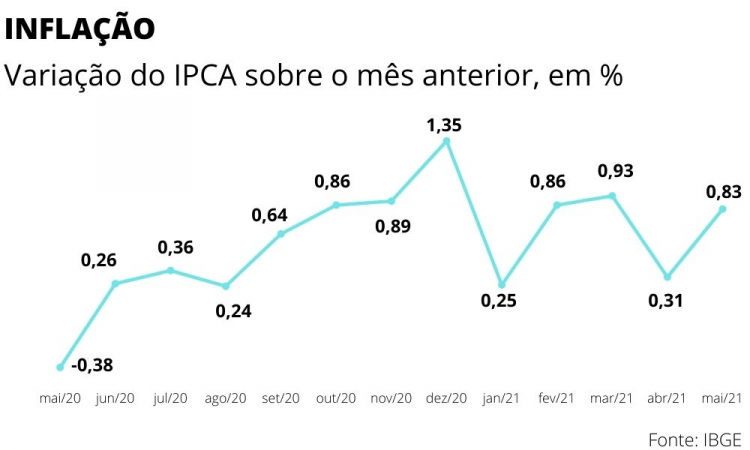 Alta do dólar e valorização de commodities contribuíram para o avanço do IPCA a partir do segundo semestre de 2020