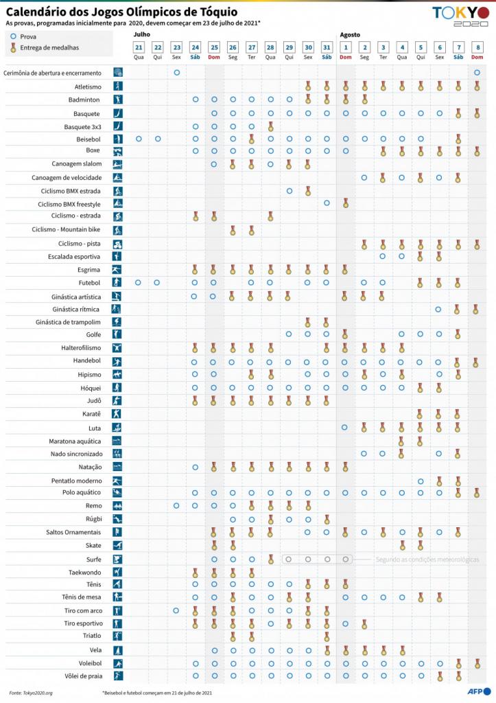Calendário dos Jogos Olímpicos de Tóquio
