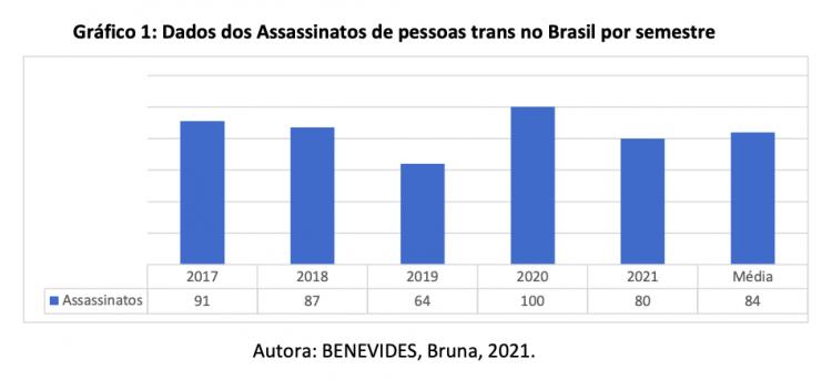: Dados dos Assassinatos de pessoas trans no Brasil por semestre desde 2017
