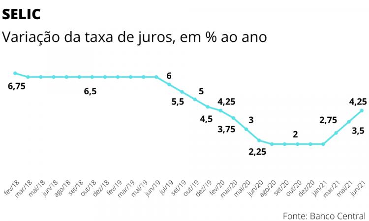 gráfico selic
