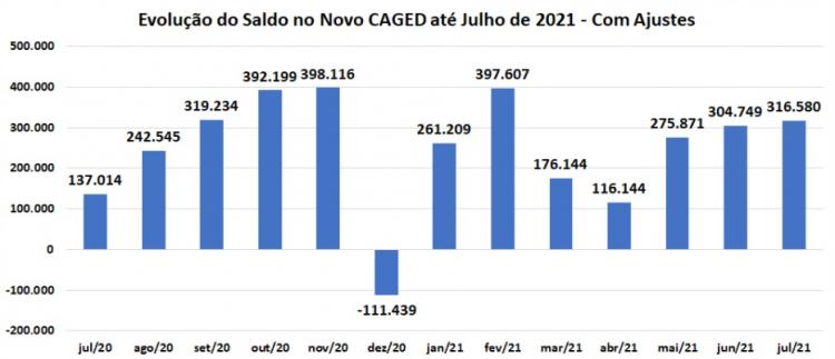 Saldo de empregos formais do Caged para o mês de julho de 2021
