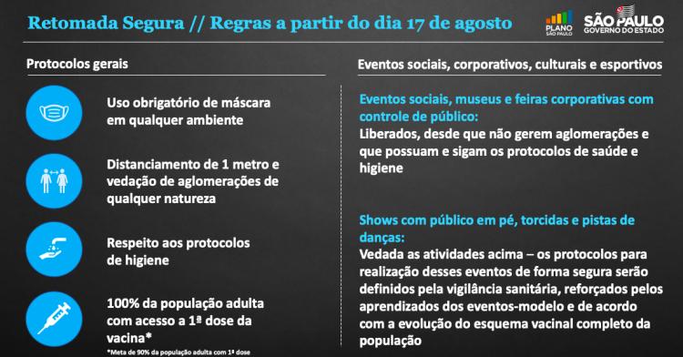 Tabela sobre liberação de eventos com público