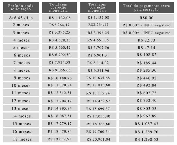 Tabela com valores atualizados com base no INPS