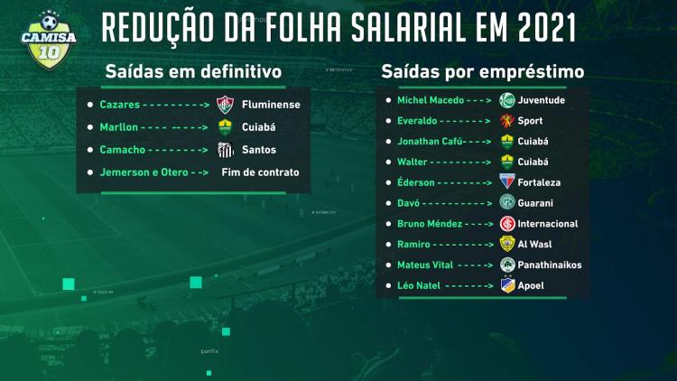 Jogadores que deixaram o Corinthians na temporada