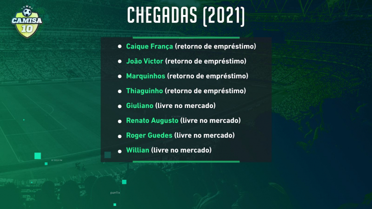 Jogadores que chegaram ao Corinthians na temporada 2021
