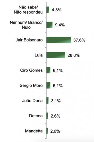 Tabela da pesquisa do Paraná Pesquisas realizada em agosto no Estado de Tocantins