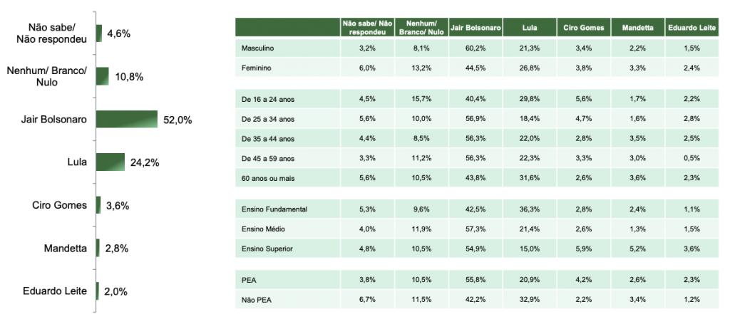Tabela da pesquisa do Paraná Pesquisas realizada em agosto no Estado de Santa Catarina