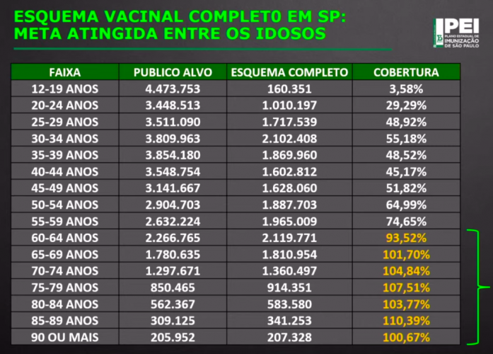 Rate of vaccinated by age group in the State of São Paulo