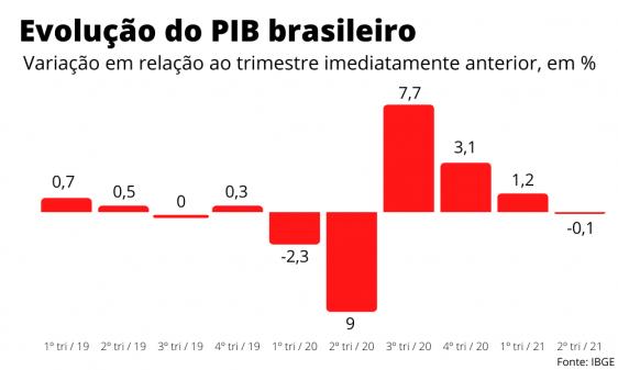 PIB do Brasil retrai 0,1% no 2º trimestre e indica perda de fôlego da atividade econômica