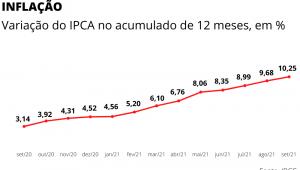 IPCA ACUMULADO 12 MESES SET